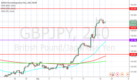 GBPJPY: GBPJPY Retracement