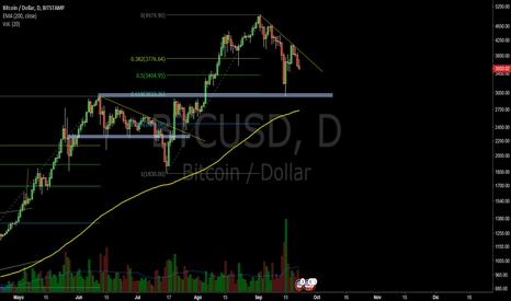 BTCUSD: Bitcoin en una tendencia bajista de corto plazo,zonas de control