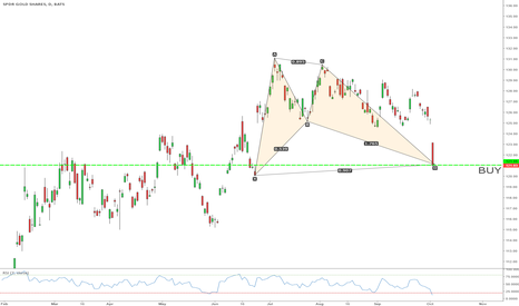 GLD: its time to take long position on gold