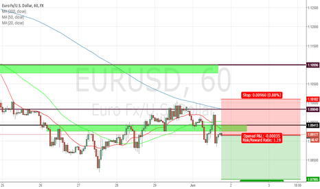 EURUSD: EURUSD  1HOUR SHORT