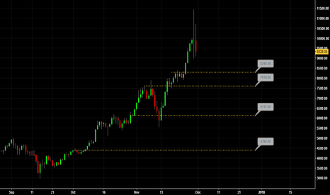 XBT: Levels for Bitcoin XBT