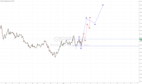 GBPJPY: GBPJPY Long (Double Bottom with Elliot Wave)
