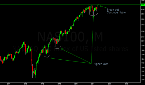 NAS100: Nasdaq continues higher. No Market Crash coming