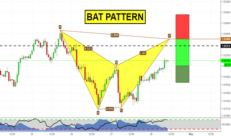 AUDCAD: Bat Pattern on Daily Structure