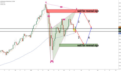 SPX500: SPX500 Inside day, 4 trading strategies out there