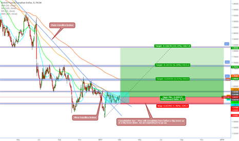 GBPCAD: GBPCAD - DAILY - Start of a uptrend