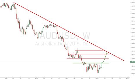 AUDUSD: AUDUSD Long trend may begin