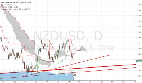 NZDUSD: NZDUSD has hit its target.