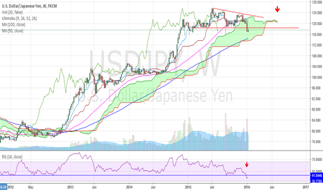 USDJPY: Look For Further Weakness In USDJPY
