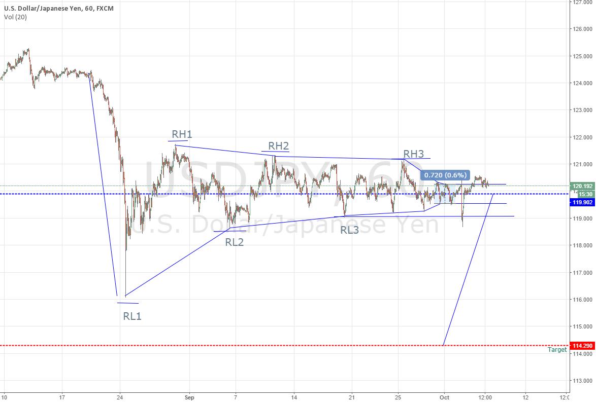 USD JPY downtrend