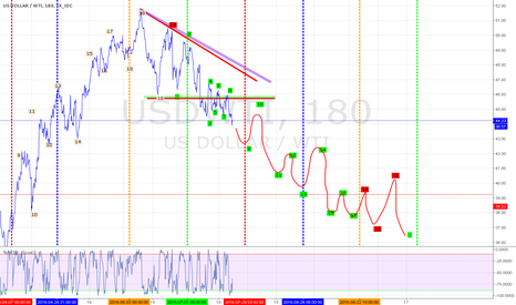 USDWTI: US Oil MP chart 18 points 3 turning points or 2