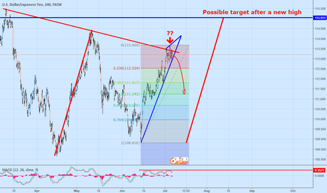 USDJPY: Red Bull or sugar water?