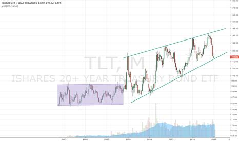 TLT: Treasuries at a Long Term Crossroads