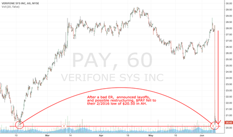 PAY: $PAY going down to their 2/16 low of $20.50 low in AH
