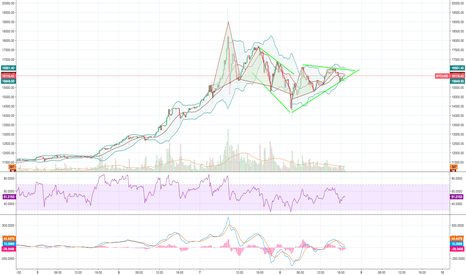BTCUSD: lull coming up