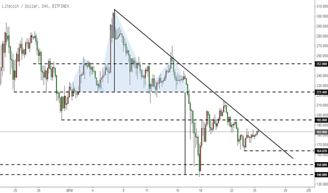 LTCUSD: 莱特币LTC-尚未突破下降趋势线,震荡中