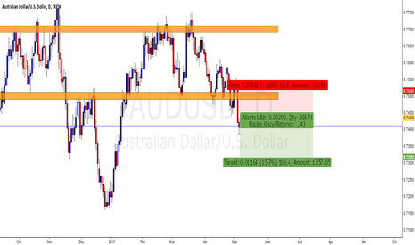 AUDUSD: AUD/USD descendo