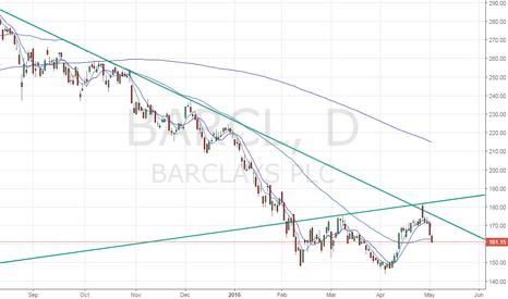 BARC: Barclays PLC outlook