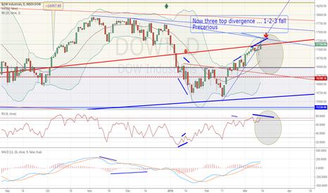 DJI: Now three top divergence ... 1-2-3 fall