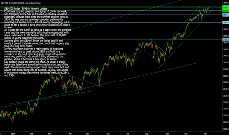 SPX500: S&P Index SPX500: Needs to break above 2588