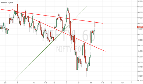 NIFTY: Nifty has reached the resistance level 9649