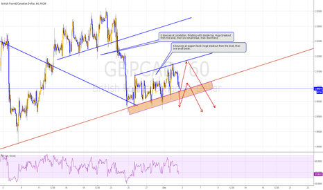 GBPCAD: GBPCAD, trying to predict breakout