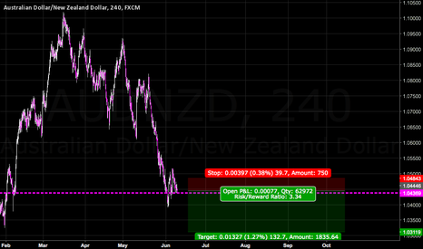 AUDNZD: Don't discount those Dairy Farmers