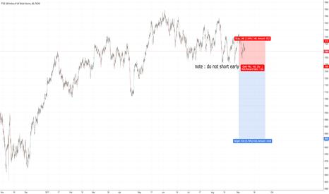 UK100: $SPX $NASDAQ $DJIA $CAC $DAX $FTSE