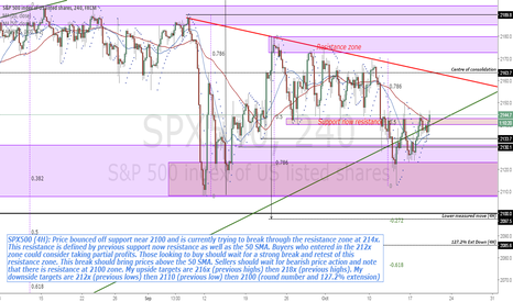 SPX500: SPX500 (4H) trying to break resistance at 214x