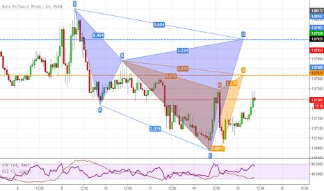 EURCHF: Due pattern avanzati con il trend