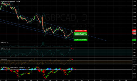 GBPCAD: /11200328/ GBPCAD - ready to start new wave