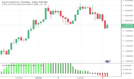 EURUSD: short market