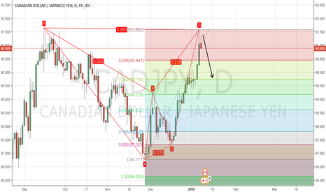 CADJPY: CAD/JPY Completed Bear Bat