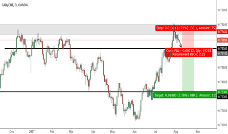 CADCHF: Strong Resistance Level has been hit