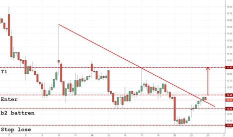 DDD: DDD 1hour chart possible (B2Battren )
