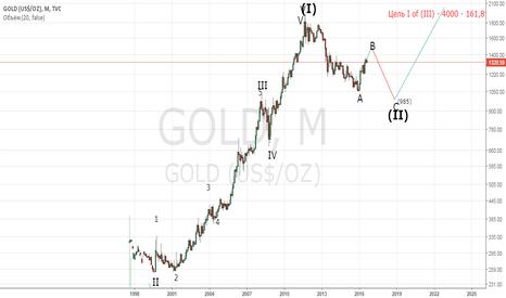 GOLD: GOLD перспектива