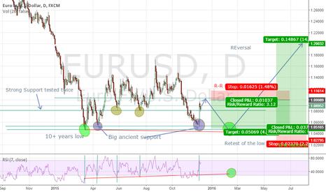 EURUSD: EURUSD for a final retest