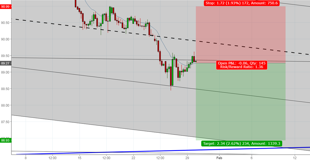 A great Opportunity for Shorting DXY