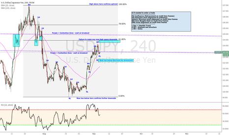 USDJPY: USD/JPY Friendly breakdown, scenarios and entry strategy