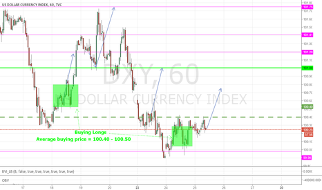 DXY: Update Dollar Index: still expection move up to 100.75