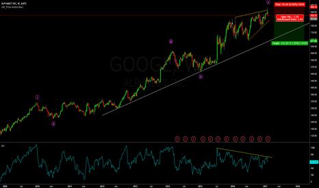 GOOGL: Google is looking weak!