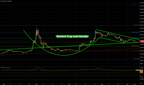 BTGUSD: Perfect Cup and Handle