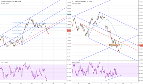 USDJPY: USDJPY: Short and Long term perpective