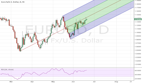 EURUSD: short the red line, unless we close above
