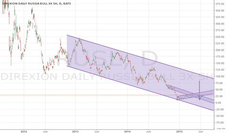 RUSL: Opportunity for long term short