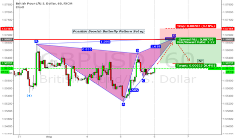 GBPUSD: Possible Bearish Butterfly Set up