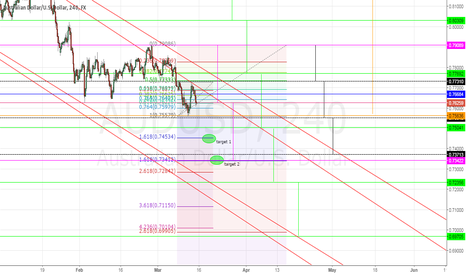 AUDUSD: Aussie should see further lows
