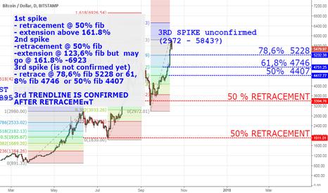 BTCUSD: Fibonacci BITCOIN Daily Analysisi
