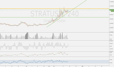 STRATUSD: STRAT is in an uptrend!