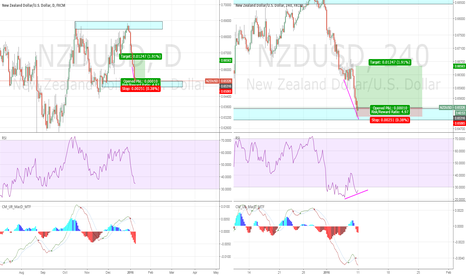 NZDUSD: Long Kiwi on daily OB.